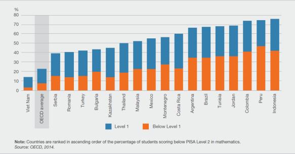 Figure1-OECD-blog