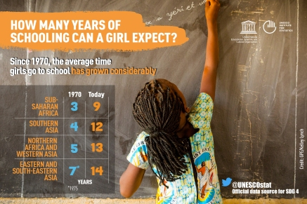 Girls-school-life-expectancy-regions