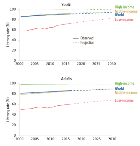 youth-adult-literacy-projections